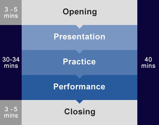 3-5mins 30-34mins 3-5mins Opening Presentation Practice Performance Closing 40mins