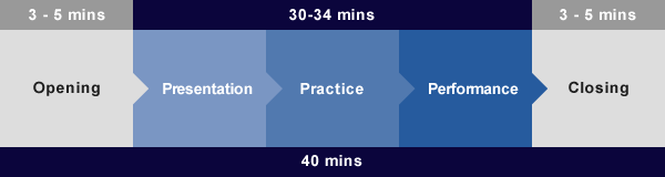 3-5mins 30-34mins 3-5mins Opening Presentation Practice Performance Closing 40mins